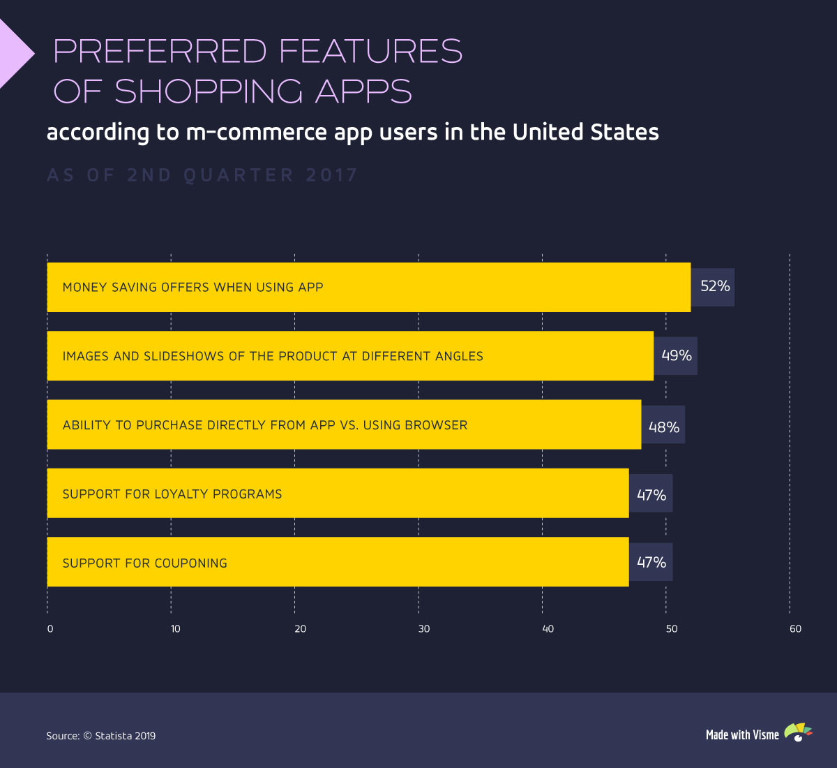 ecommerce marketing visual content shopping app features statistics