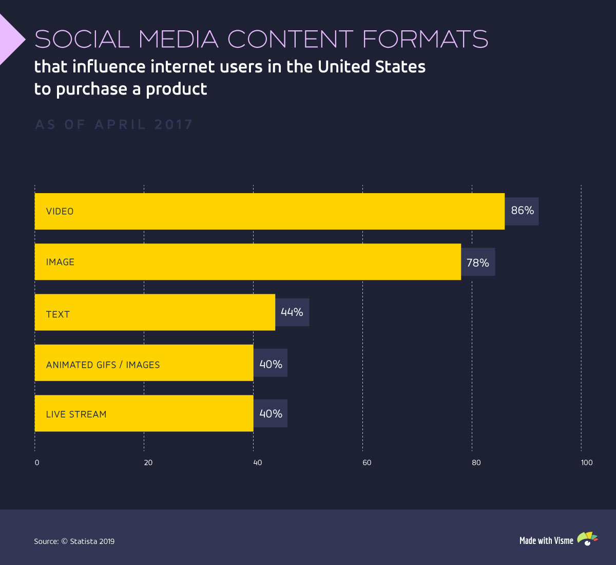 ecommerce marketing visual content social media content influence statistics infographic