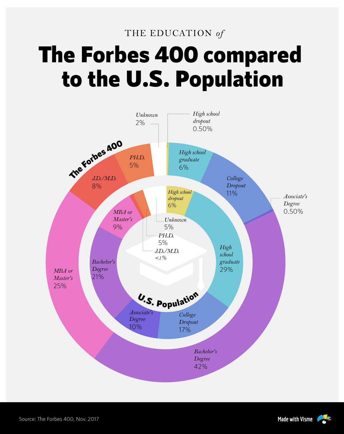 education of forbes-400-compared-with-us-population