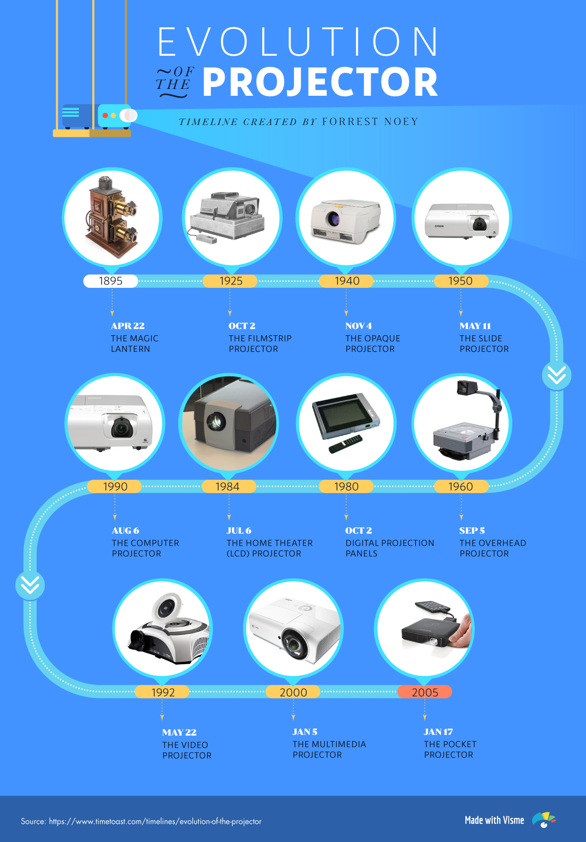 evolution of presentations before powerpoint history of presentations evolution of projectors visual timeline