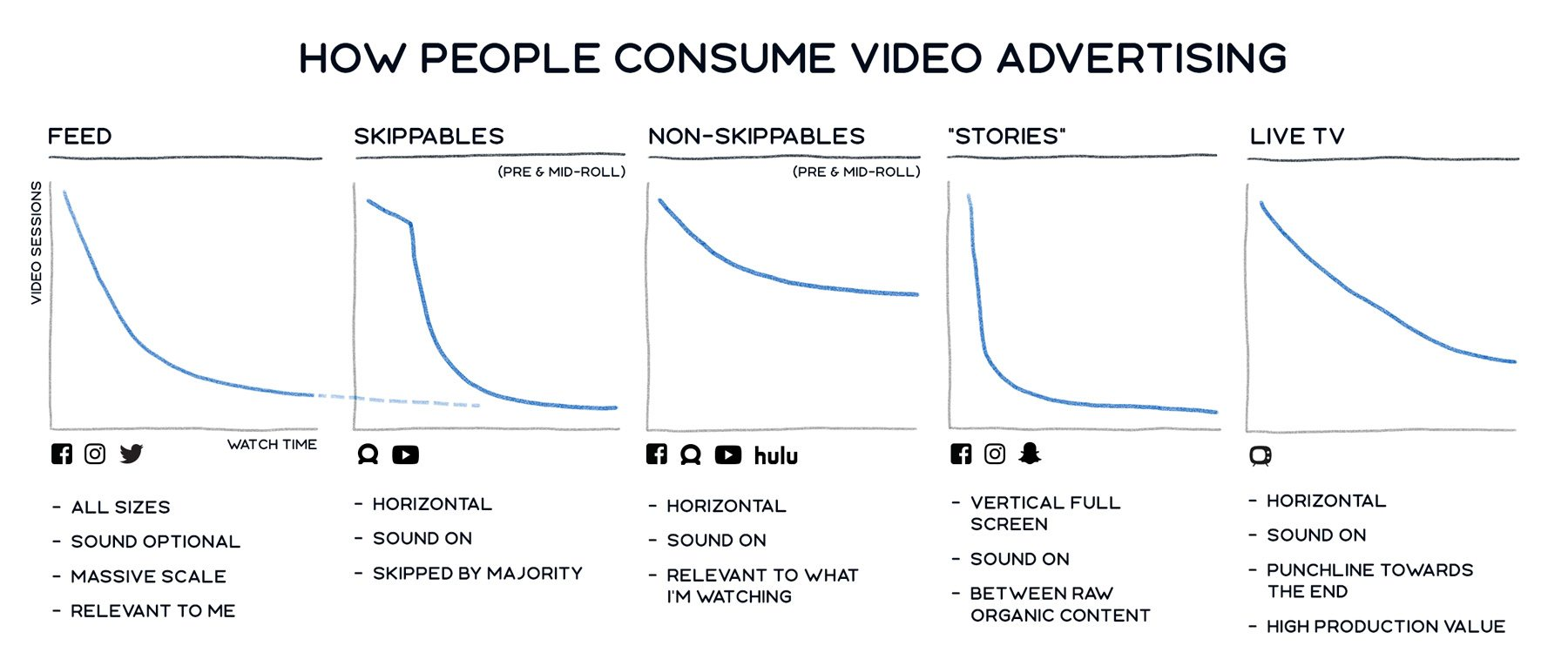 facebook-in-stream-video-ads-consumption