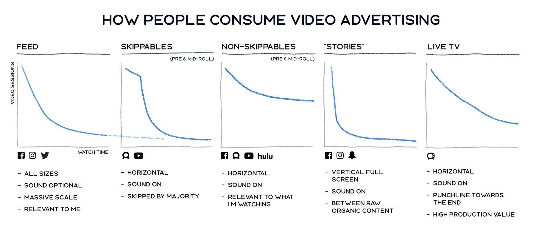 facebook-in-stream-video-ads-consumption