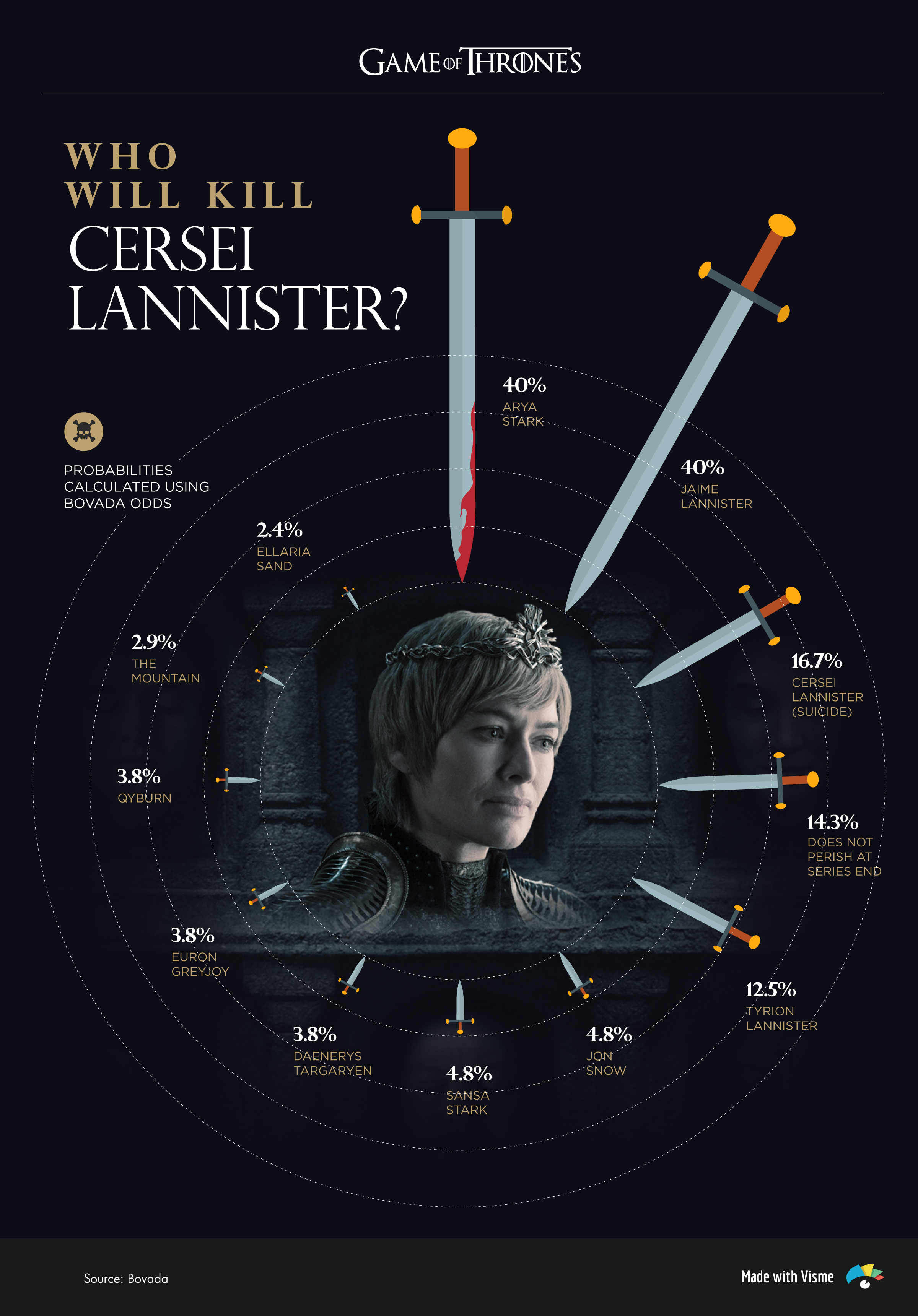 game of thrones characters who will kill cersei lannister infographic