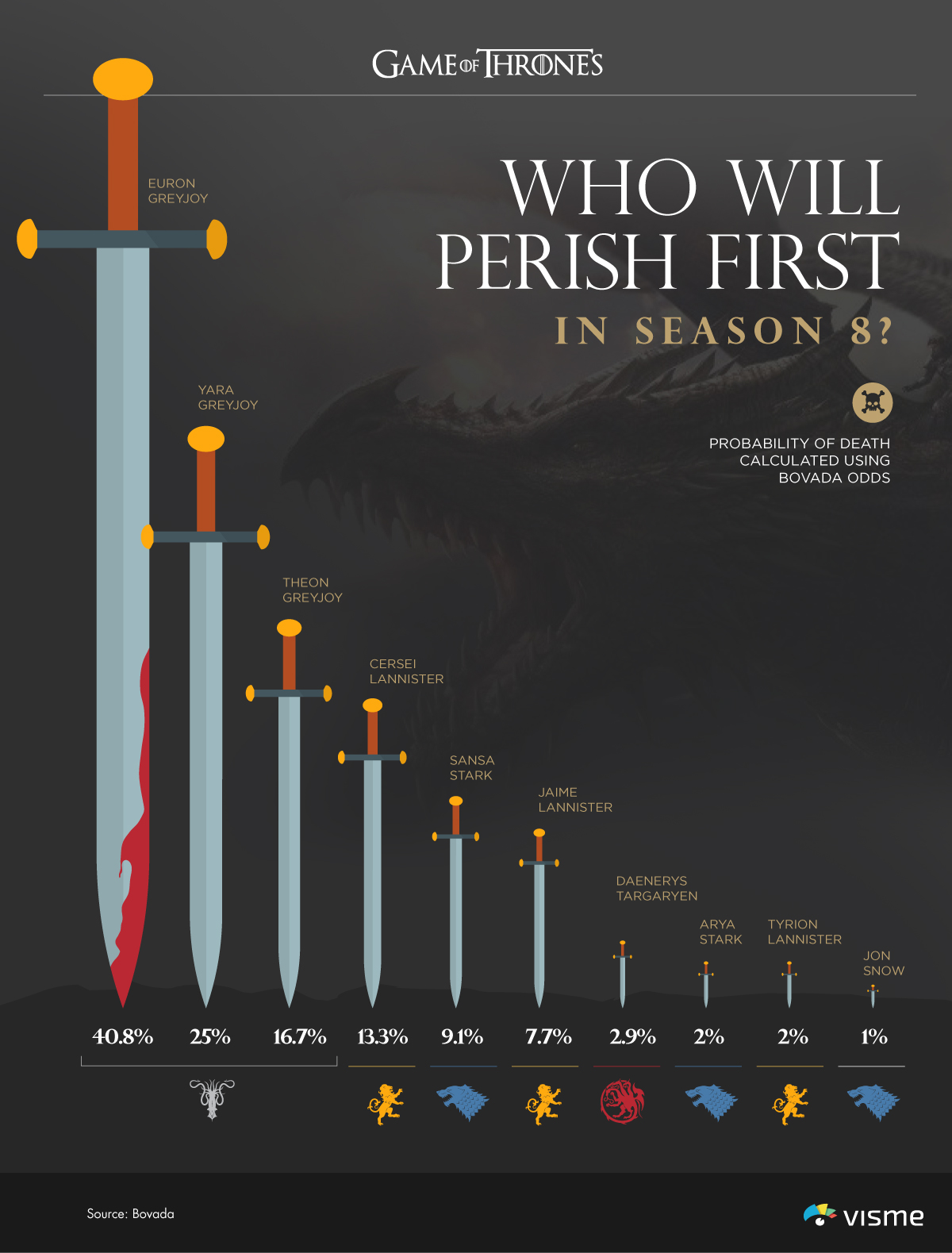 game of thrones characters who will perish first chart infographic visme