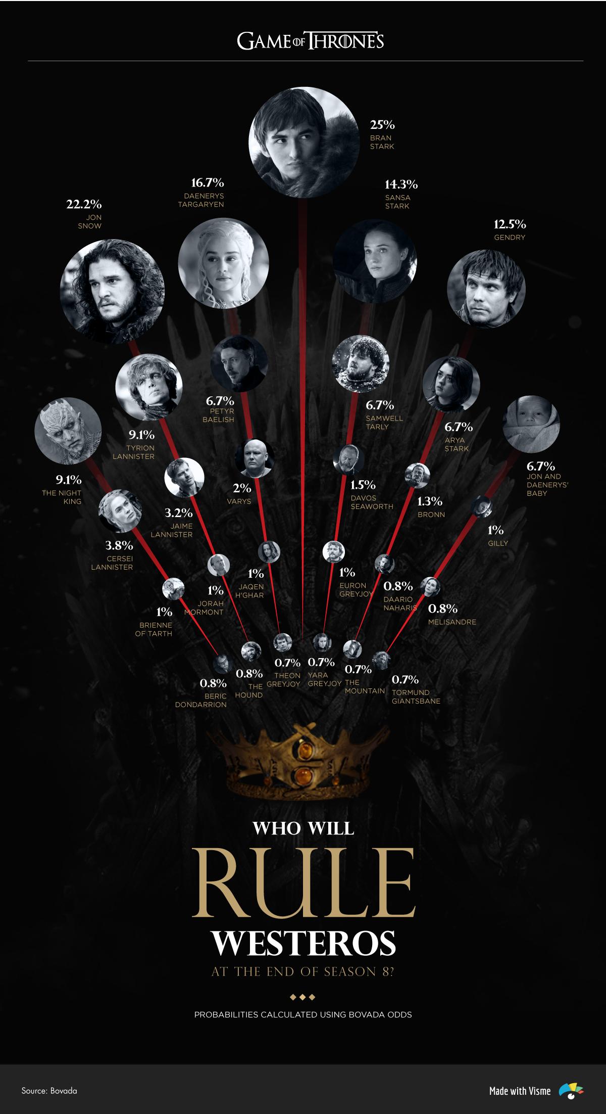 Place game Of thrones characters season 1 Trailer imdb
