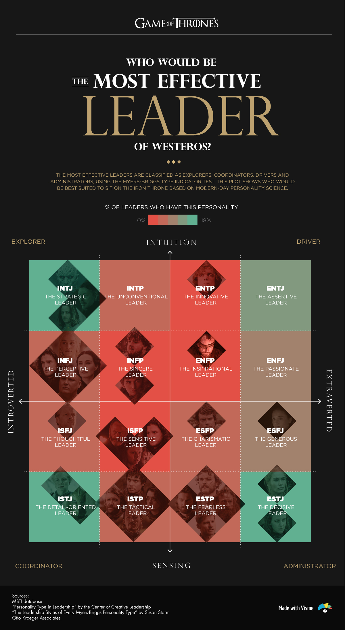 game of thrones characters myers briggs personality test plot