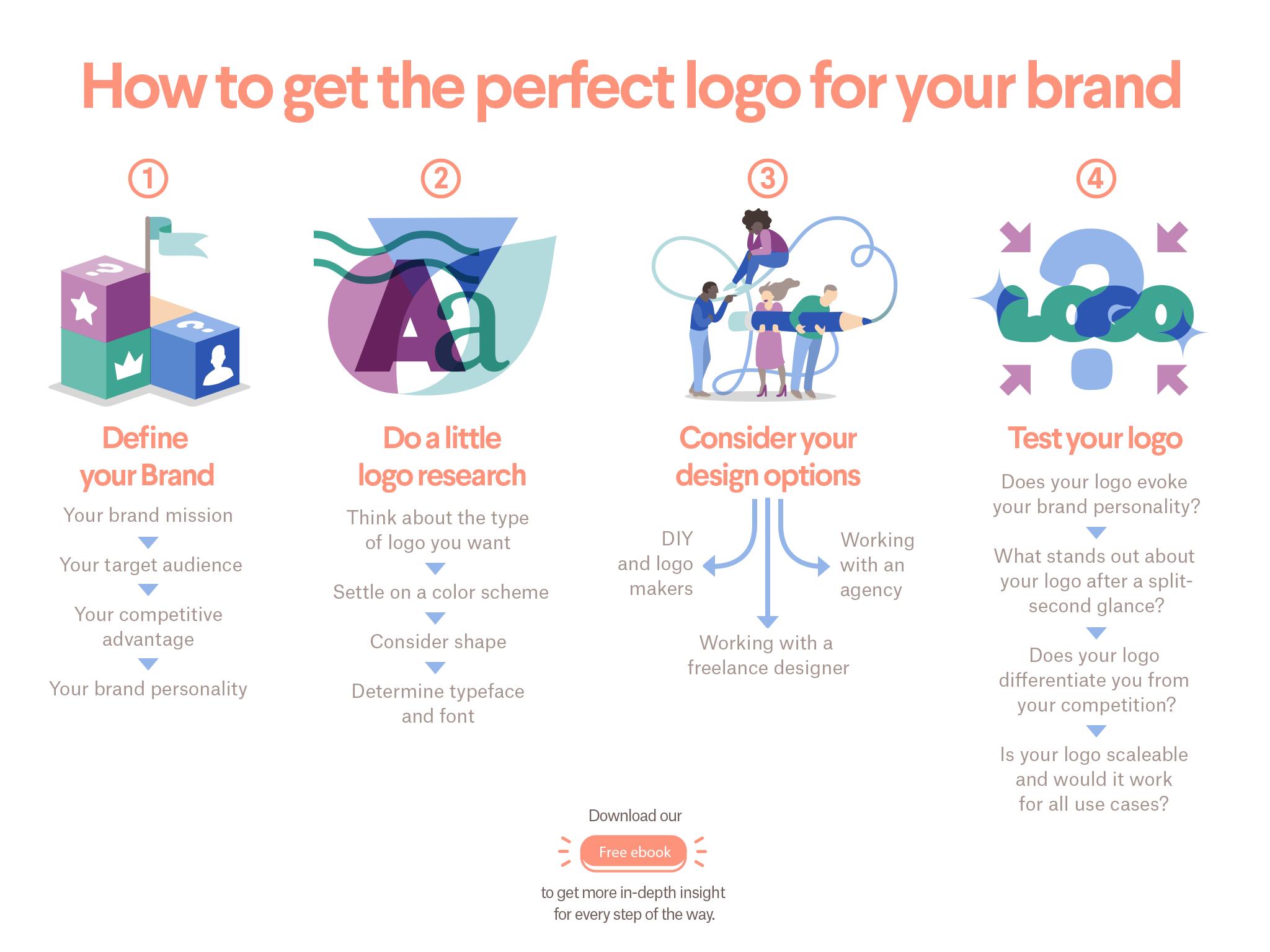 how to brainstorm a logo