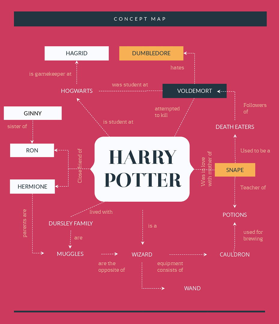 how to make a flowchart harry potter concept map