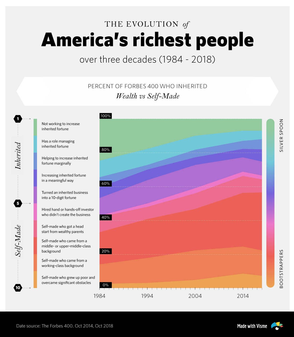 is college worth it should i go to college education of america's richest people area chart