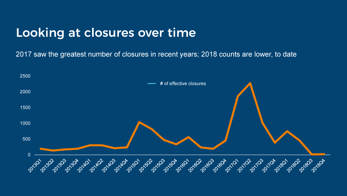 looking at closures over time ecommerce trends