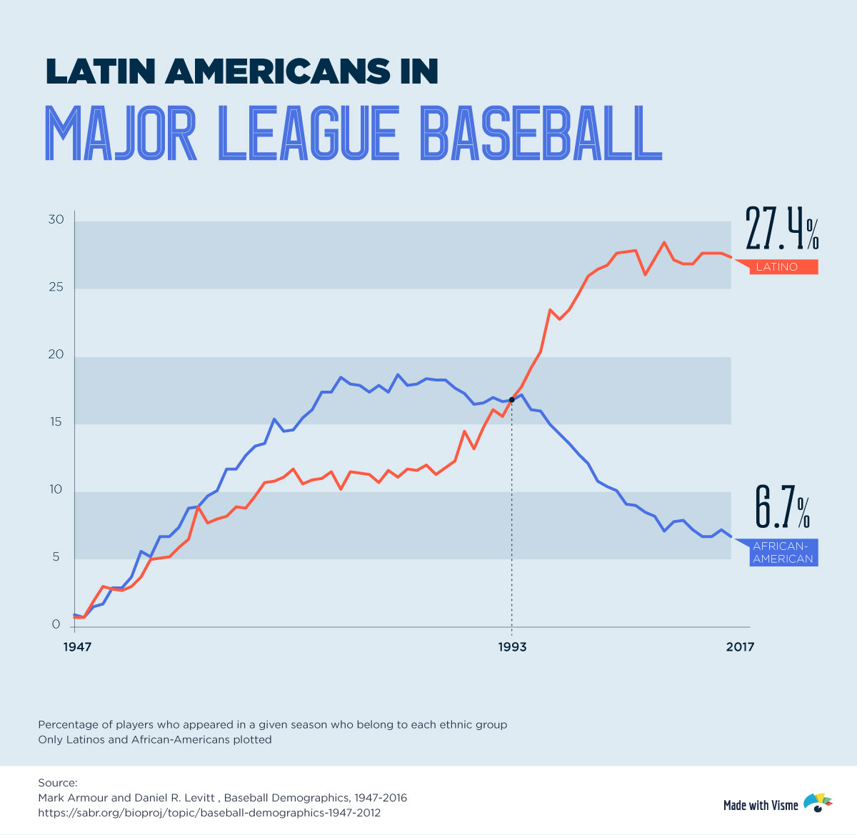 mlb demographics ethnicity infographic chart latin americans vs. african americans in MLB