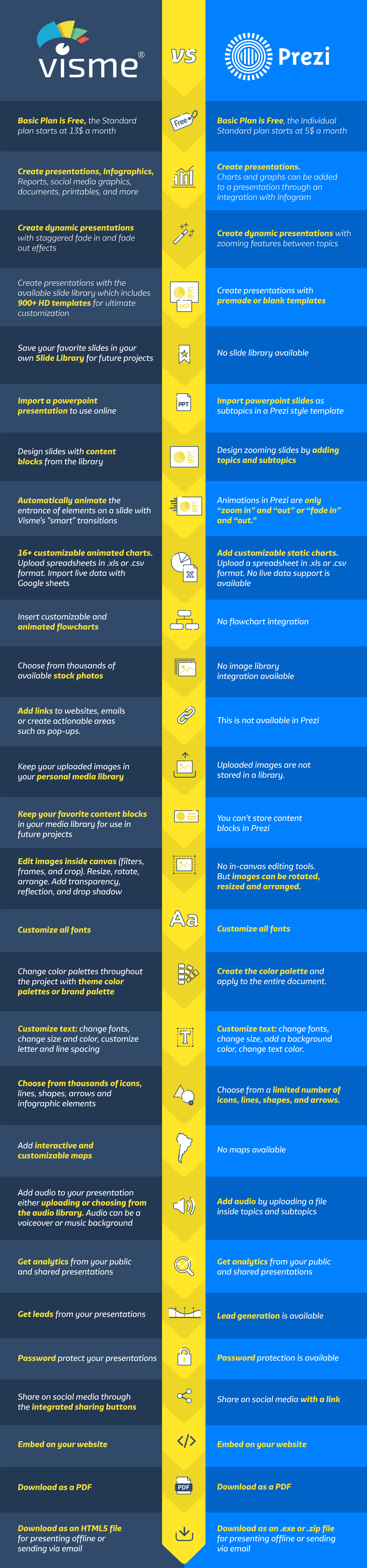 prezi alternative visme vs prezi comparison guide infographic