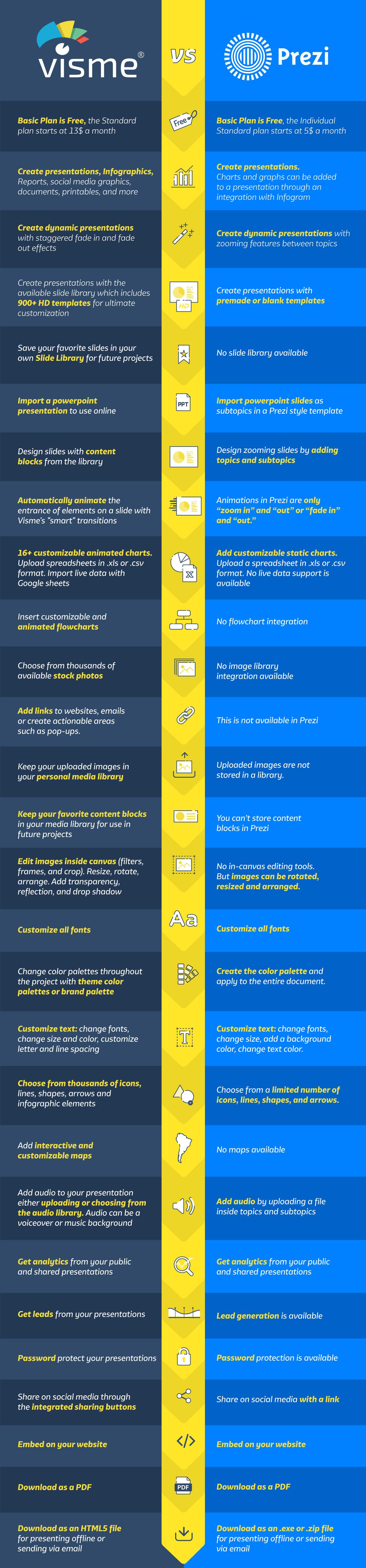 prezi alternative visme vs prezi comparison guide infographic