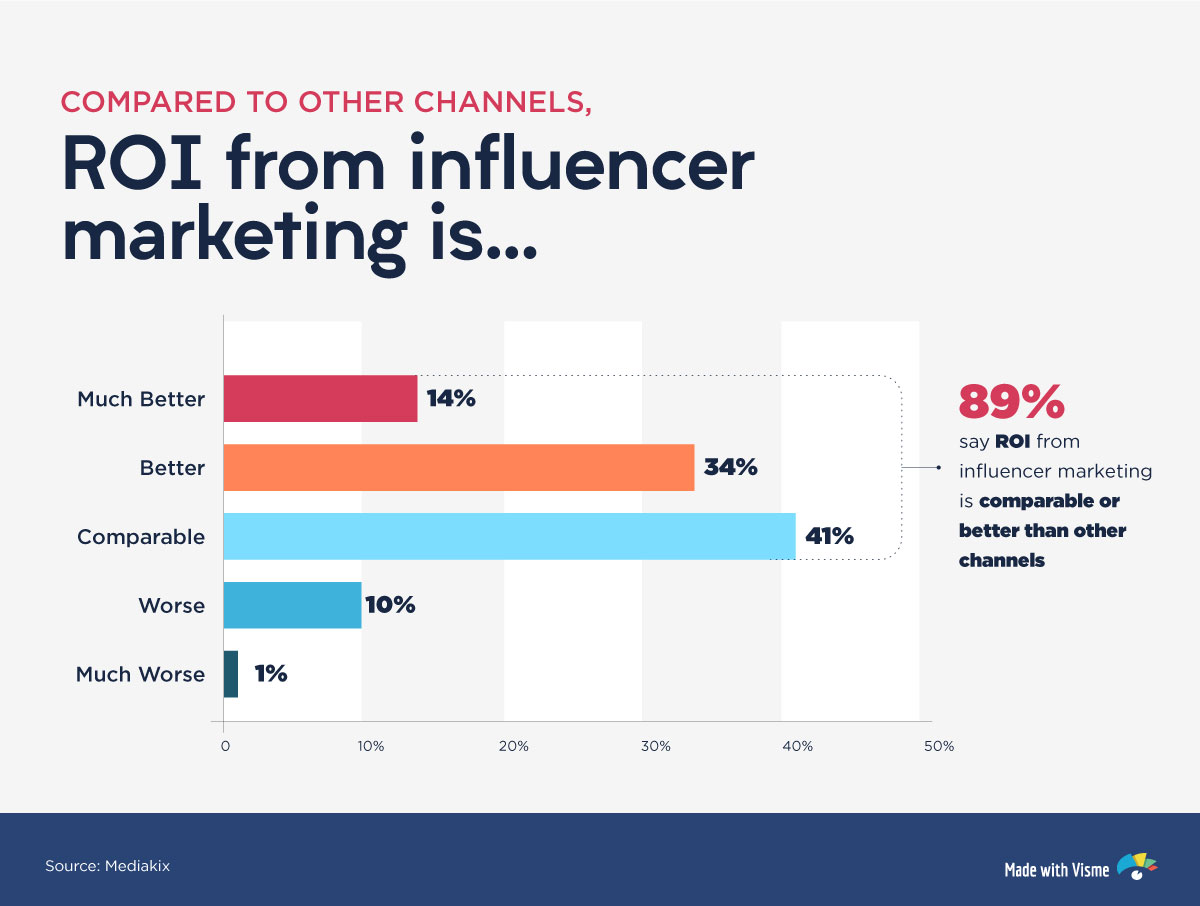 social media influencer marketing roi