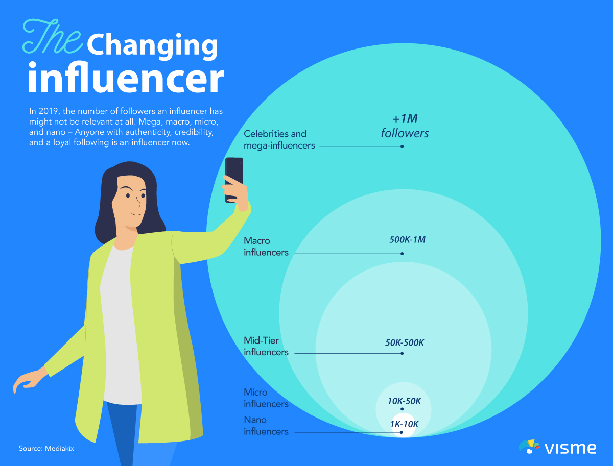social media influencer trends influencer marketing the changing influencer infographic