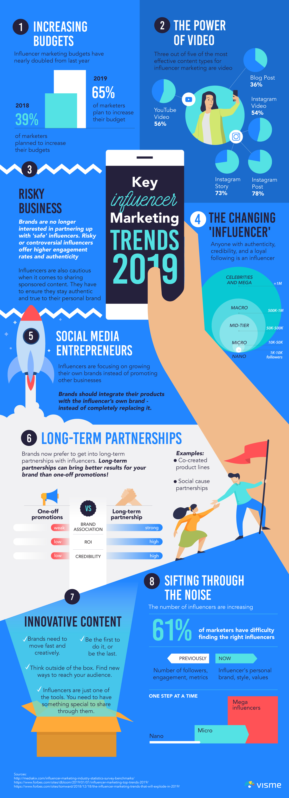 social media influencers influencer marketing trends 2019 infographic