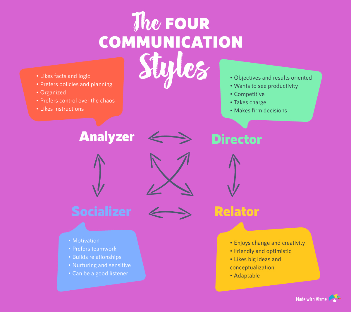 the 4 communication styles diagram quiz