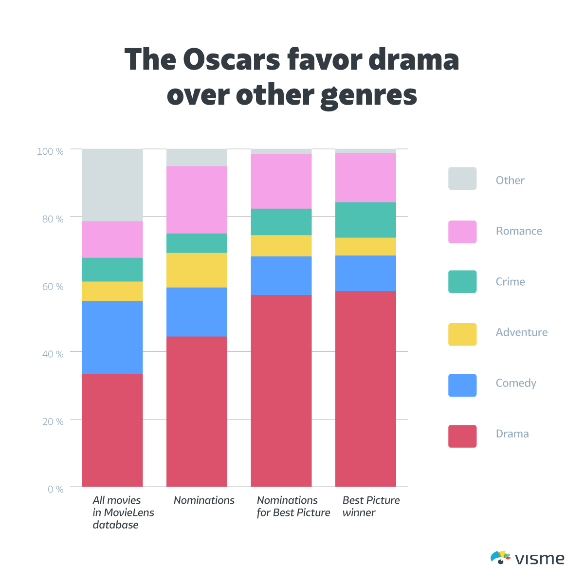 the-Oscars-favor-drama-over-other-genres