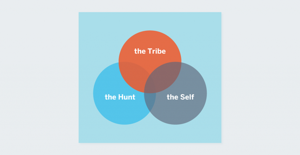 variable rewards the tribe the hunt the self Nir Eyal how to build habit-forming products